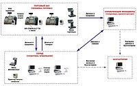 Схема автоматизации магазина с использованием POS-терминалов.  АРМ Кассира.