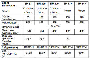 Бетономешалка ВИХРЬ БМ-120, фото 2