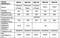 Бетономешалка ВИХРЬ БМ-180, фото 3