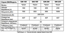 Бетономешалка ВИХРЬ БМ-205, фото 2