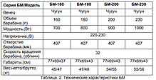 Бетономешалка ВИХРЬ БМ-230, фото 2