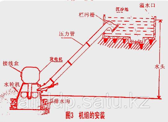 Водяной генератор - Гидрогенератор 1 кВт