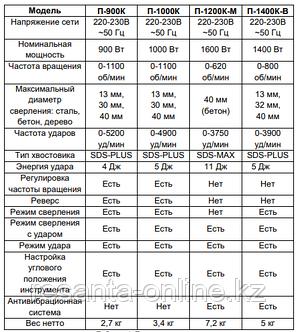 Перфоратор ВИХРЬ П-1200К-М SDS-Max, фото 2