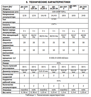Аккумуляторный дрель-шуруповерт Вихрь ДА-24Л-2К, фото 2