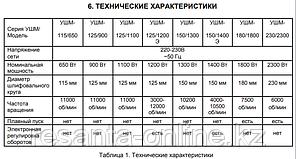 Угловая шлифмашина (болгарка) ВИХРЬ УШМ-150/1400Э, фото 2