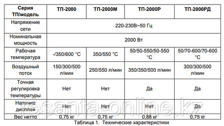 Термопистолет ТП-2000М (Фен технический), фото 2