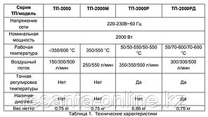Термопистолет цифровая регулировка (фен промышленный) ВИХРЬ ТП-2000РД, фото 2