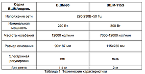 Виброшлифовальная машина Вихрь ВШМ-115Э, фото 2