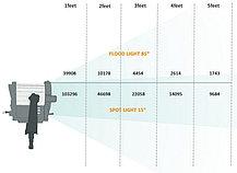 LED Прожектор Френзеля SUN 6 с фильтрами, фото 3