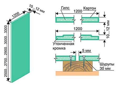 GYPROC, ВЛАГОСТОЙКИЙ (ГКЛВ) 12,5ММ (СТЕНОВОЙ), фото 2