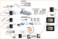 Установка систем централизованного кондиционирования и  вентиляции