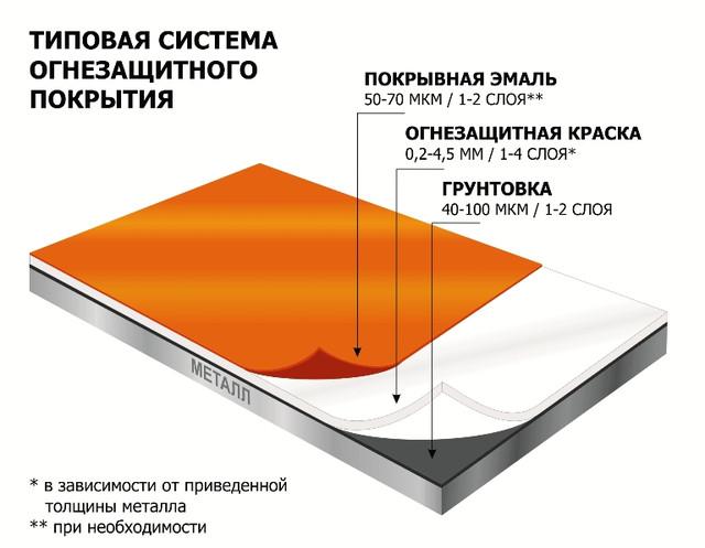 Расчет огнезащитного покрытия