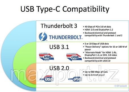 Type-c thunderbolt 3 высокоскоростной, фото 2