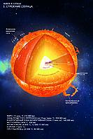 Плакаты Солнечная система, фото 1