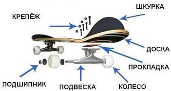 Запчасти для скейтбордов
