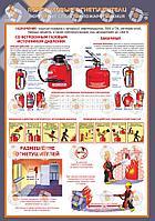 Плакаты по пожарной безопасности (Первичные средства пожаротушения)