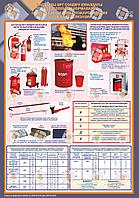 Плакаты первичные средства пожаротушения и нормы табелизации