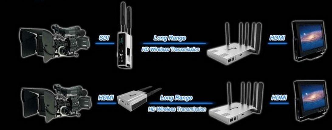 HDMI аудио-видео передатчик для видеокамер до 100 метов