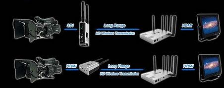 HDMI аудио-видео передатчик для видеокамер до 100 метов, фото 2
