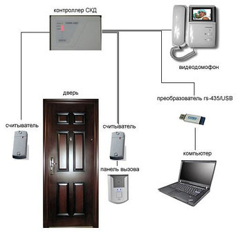 Система контроля доступа и учета рабочего времени на базе контроллера ЭРА и домофона