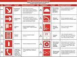 Знаки пожарной безопасности, фото 2