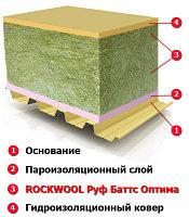 Теплоизоляционные плиты РУФ БАТТС Н ОПТИМА 100 мм