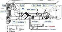 Модернизация, реконструкция, замена оборудования и автоматики холодильных установок в г. Астане