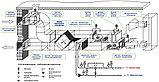 Модернизация, реконструкция, и наладка оборудования и автоматики  вентиляции и кондиционирования в г. Астане, фото 3
