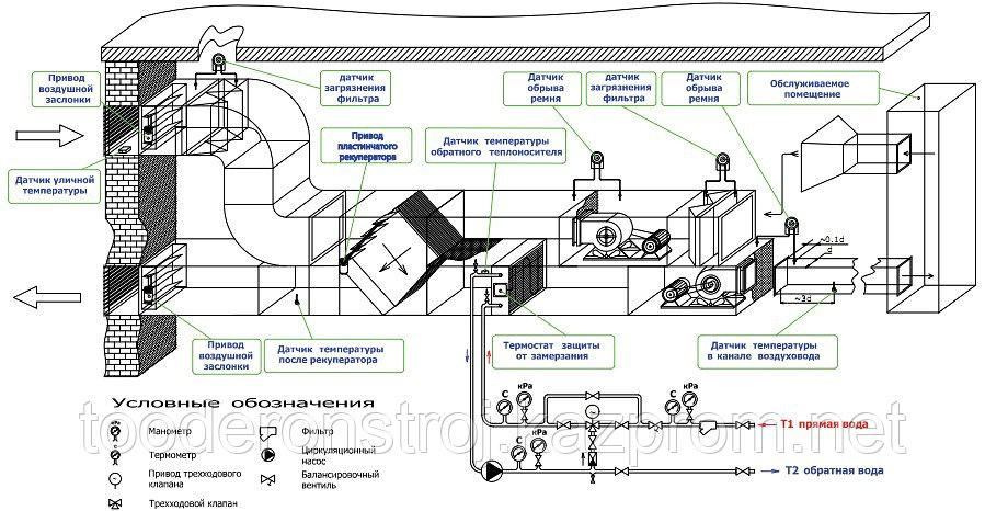 Модернизация, реконструкция, замена, восстановление и наладка воздухонагревательного оборудования в г. Астане - фото 4