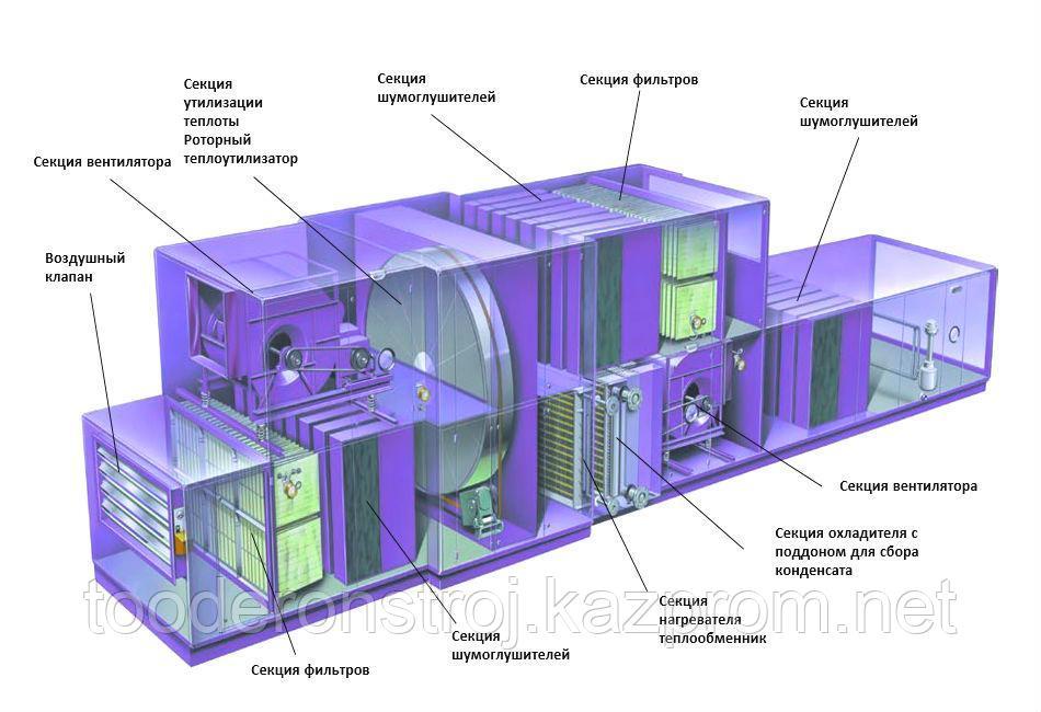 Модернизация, реконструкция, замена, восстановление и наладка воздухонагревательного оборудования в г. Астане - фото 1