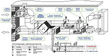 Модернизация, реконструкция, замена, восстановление и наладка воздухоохладительного оборудования в г. Астане