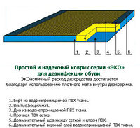 ДЕЗКОВРИК 100*150*3см для дезинфекции обуви, серия ЭКО