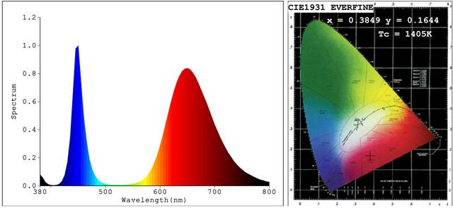 Протокол испытаний источника света 50 W полный спектр