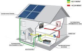 Инверторы для солнечных энергосистем