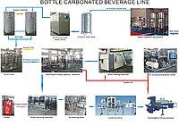 Автомат линия розлива газ. минводы 0,5 л, 1,0 л, 1,5л, 2000 бут/час