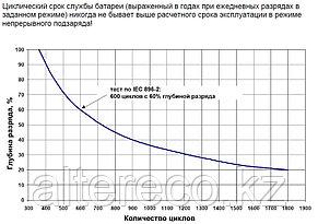 Аккумулятор Sonnenschein A512/85 A (12В, 85Ач), фото 2