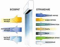 Монтаж/Установка тепловых завес