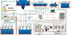 Автоматизированная система управления и контроля водопроводных станций (АСУиК)