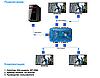 Сплиттер HDMI MT-3364, фото 2