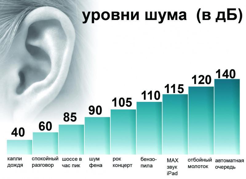 Измеритель звука, уровня шума - Шумомер GM1352 - фото 7