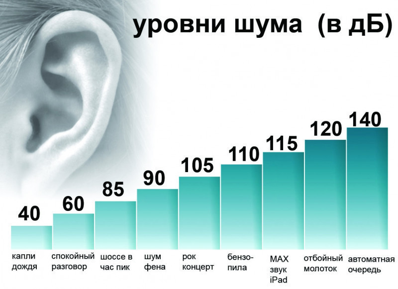 Шумомер - GM1352. (30 до 130 децибел). Карманный цифровой шумомер - фото 8