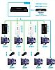 Матричный коммутатор HDMI-UTP SX-SP20, фото 3