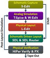 HiPer Silicon