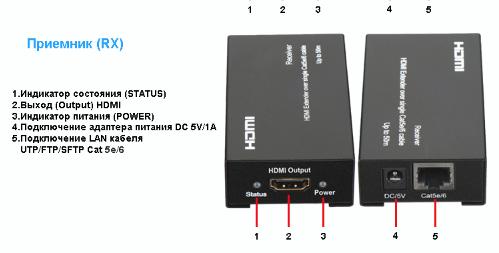 Удлинители HDMI SX-EX11-TX+RX