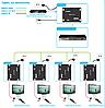 Матричный удлинитель HDMI SX-EPN22-TX, фото 3