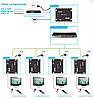 Матричный удлинитель HDMI SX-EPN22-RX, фото 6