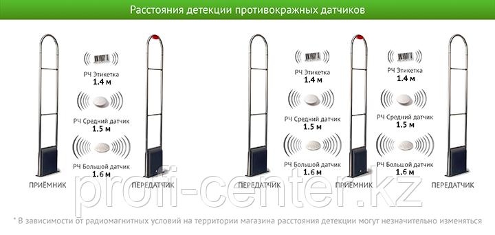 Антикражные радиочастотные ворота UT202
