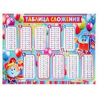 Плакат 'Таблица сложения' весёлый глобус, А2 (комплект из 10 шт.)