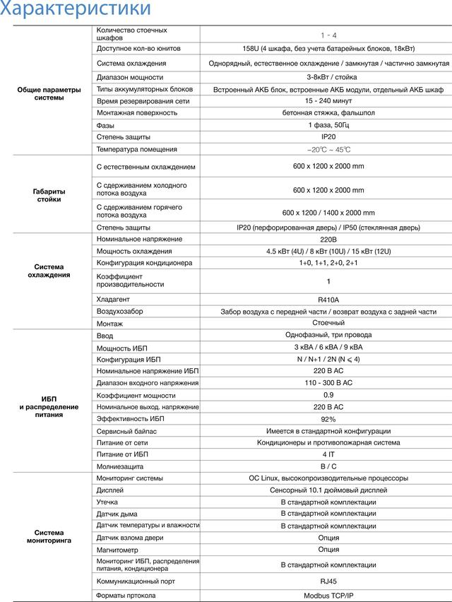 Характеристики микро-ЦОДа