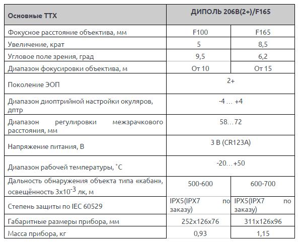 http://infosecur.ru/assets/images/AntiTerror/pribor_nochnogo_videnia/206B(2+)F165.png